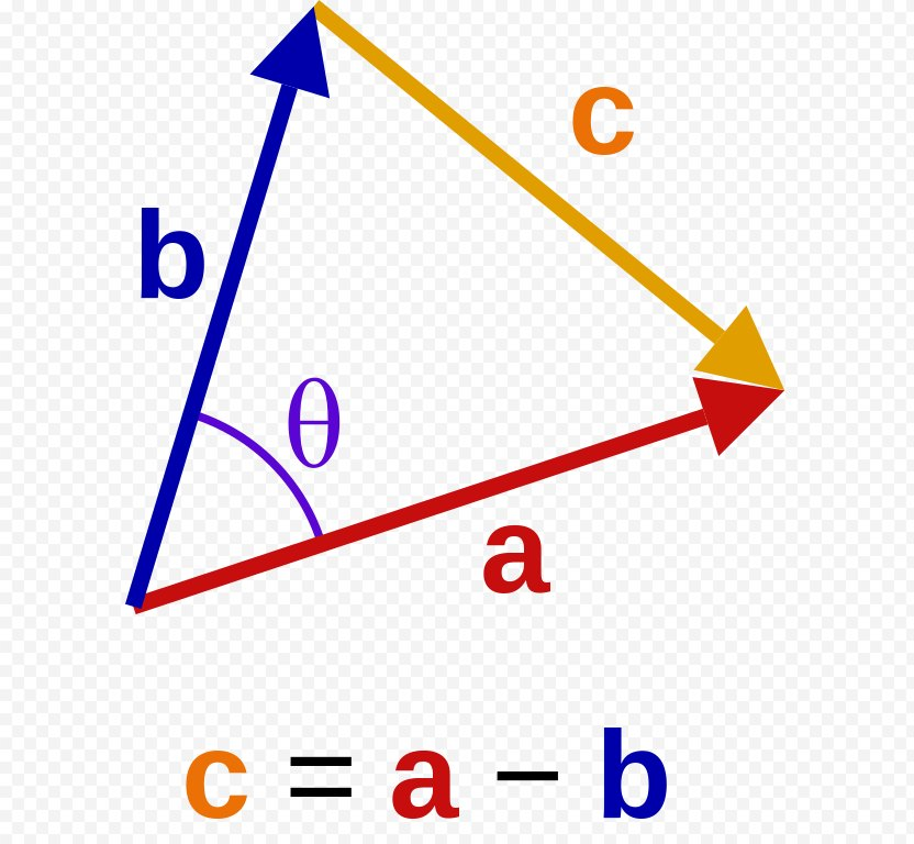 Dot Product Mathematics Law Of Cosines Euclidean Space PNG
